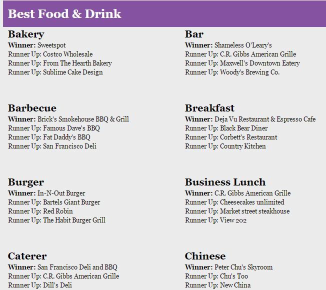 Best_Food_and_Drinks_2015
